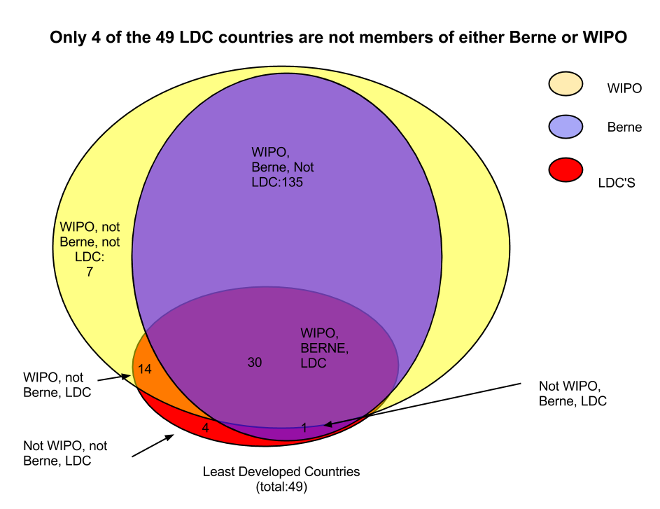 least developed country  ldc  membership in wipo and the