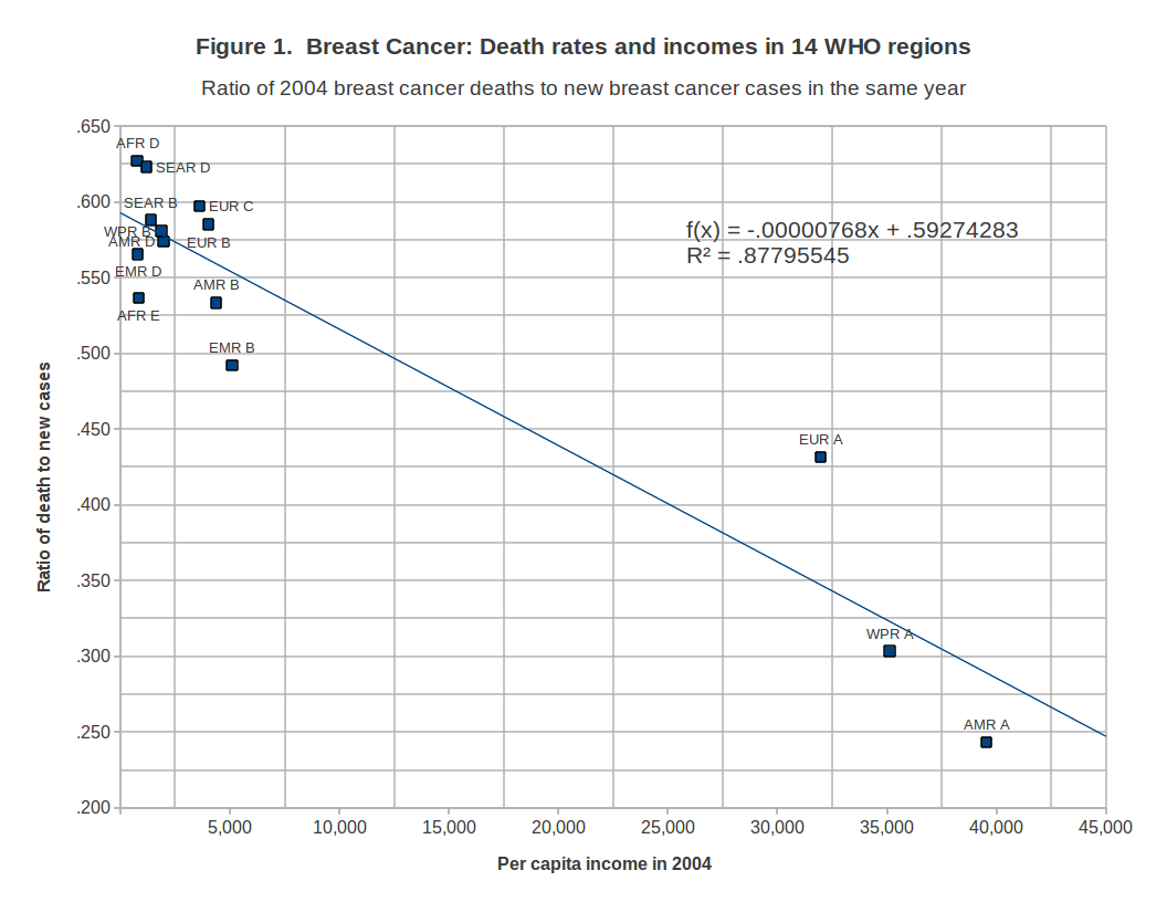breast_cancer_14_who_regions_2004.png
