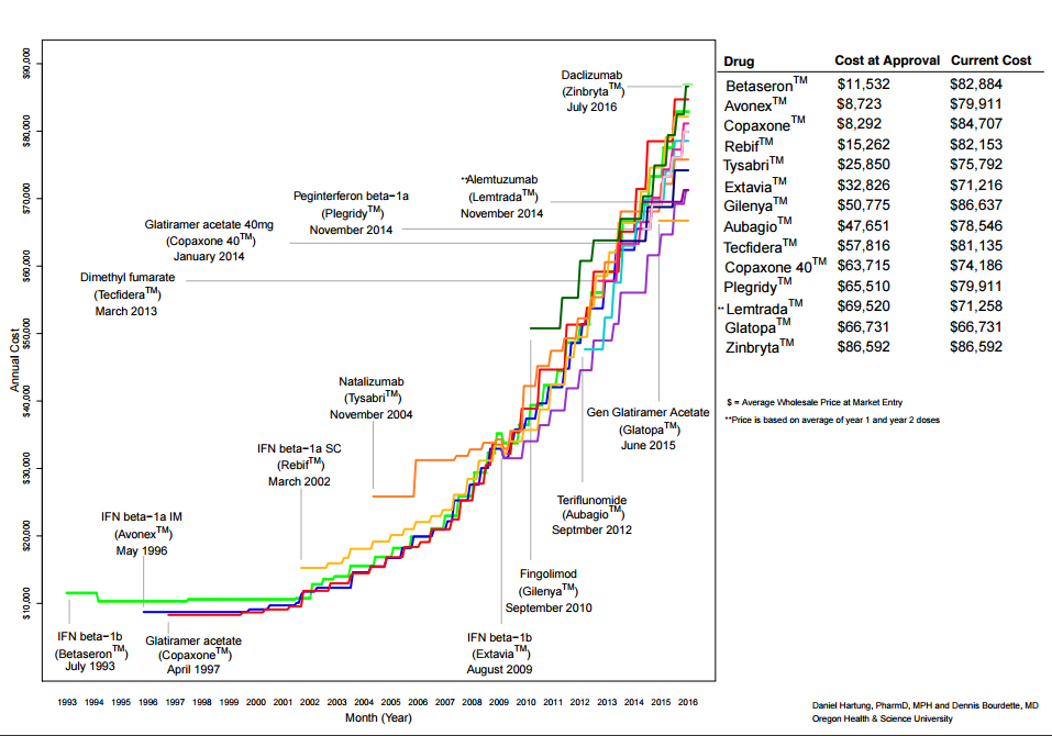 estimate-costs-ms-drugs.png